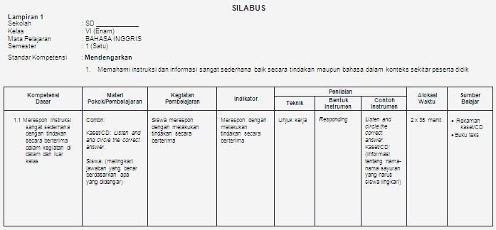 Contoh Silabus Bhs Inggris Sd Bank Soal Ujian