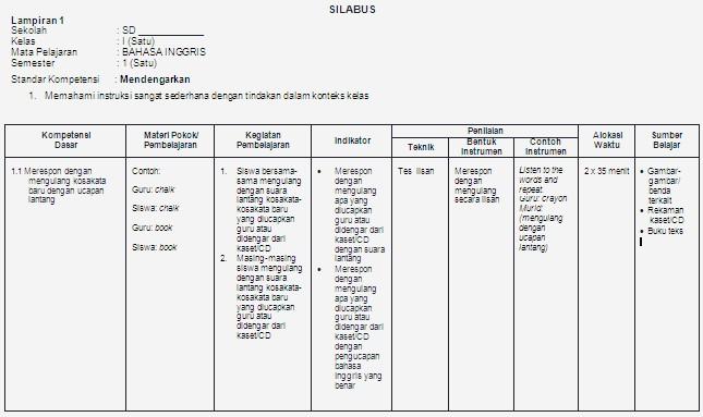 Dokumen Silabus Bahasa Inggris Kelas 1 Sd Bank Soal Ujian