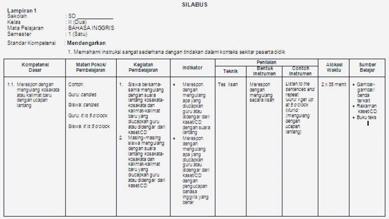 Contoh Silabus Les Bahasa Inggris Guru Ilmu Sosial